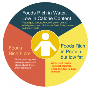 3 Recommended Foods For Healthy Weight Loss -Food Chart