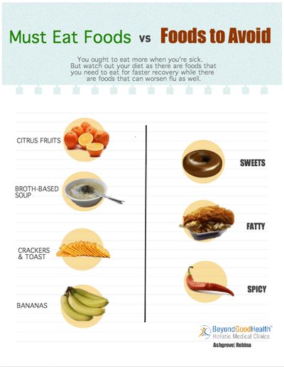 Healthy eating habits : Infographics food to eat and avoid when you have flu