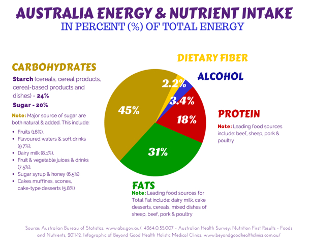 australia energy and nutrient intake