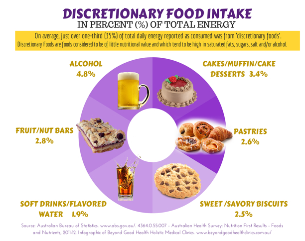 discretionary food intake
