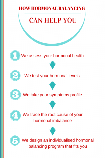 5 Steps of Beyond Good Health Hormonal Balancing Program