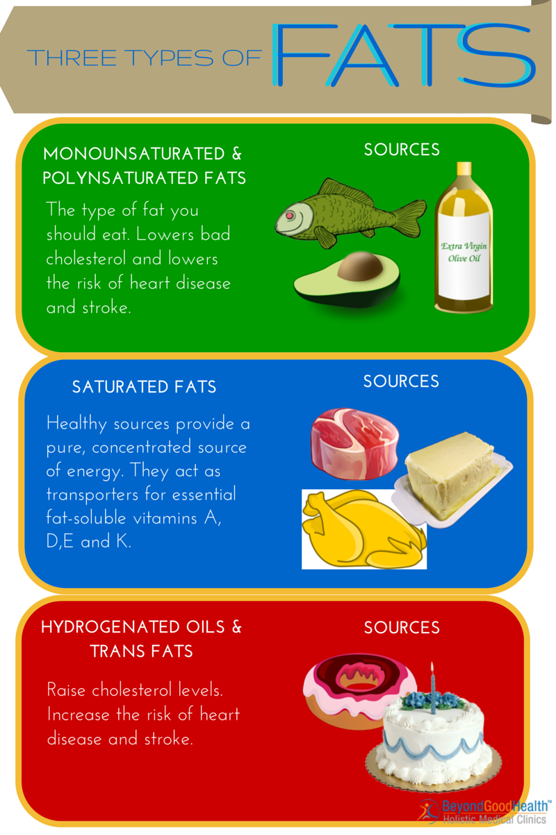 three types of fats alternative medicine practitioner brisbane