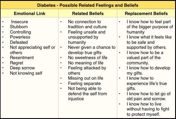 limiting beliefs diabetes