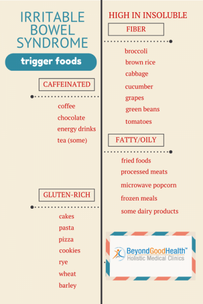 Foods That Can Trigger Ibs