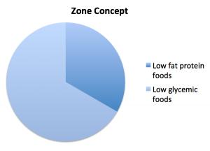 premature aging zone concept brisbane