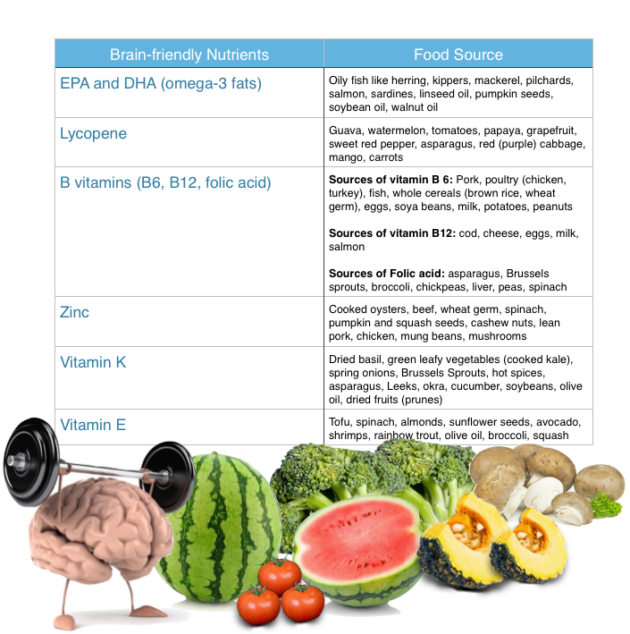 memory_problems_food chart alternative medicine practitioner brisbane