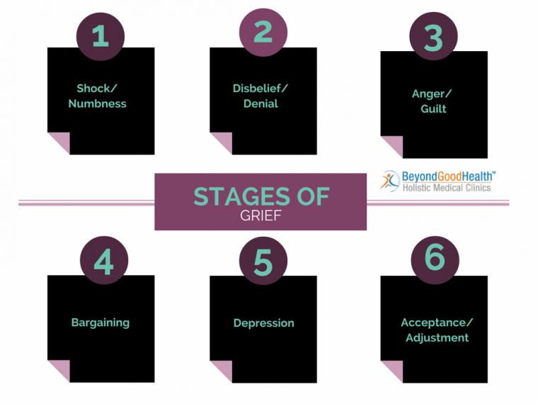 grief brisbane stages