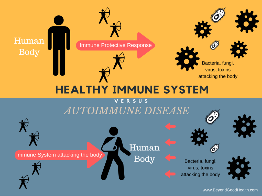 contagion immune system and disease Publications home  a disease of the immune system that is caused by infection with human immunodeficiency virus  a contagious disease, .